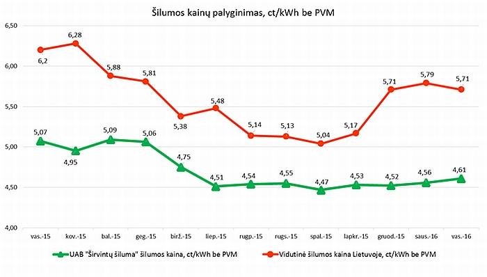Aiškiai matyti, kad Širvintose šilumos kaina gerokai žemesnė nei Lietuvos vidurkis. Šalyje šilumai smarkiai pabrangus, Širvintose vyrauja stabilumas.